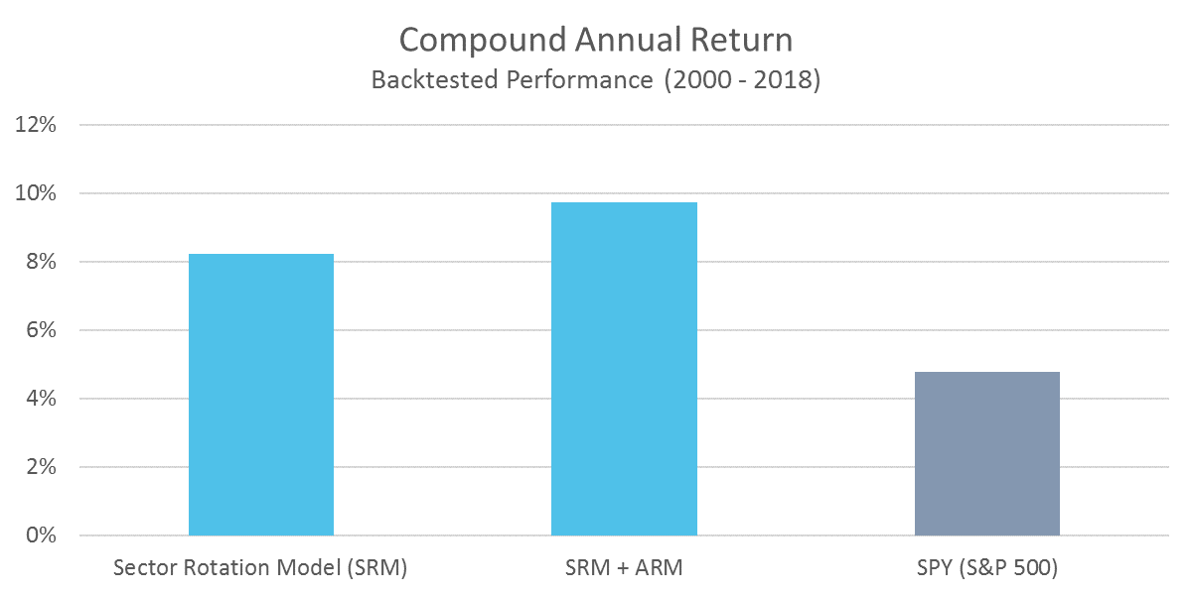 SRM Compound Annual Return