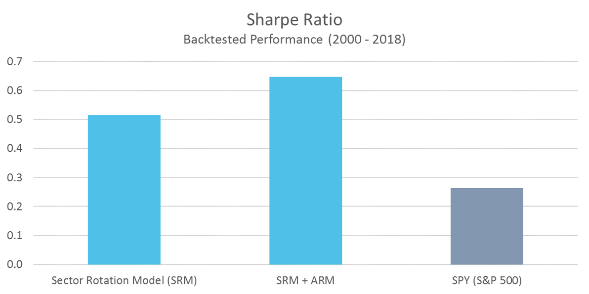 SRM Sharpe Ratio