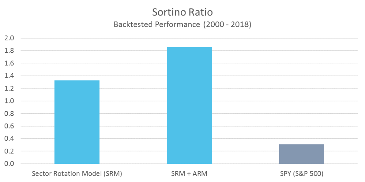 SRM Sortino Ratio