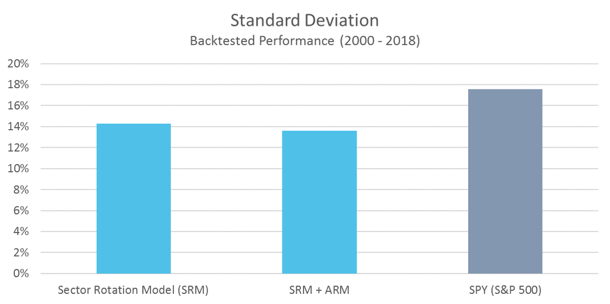 SRM Standard Deviation