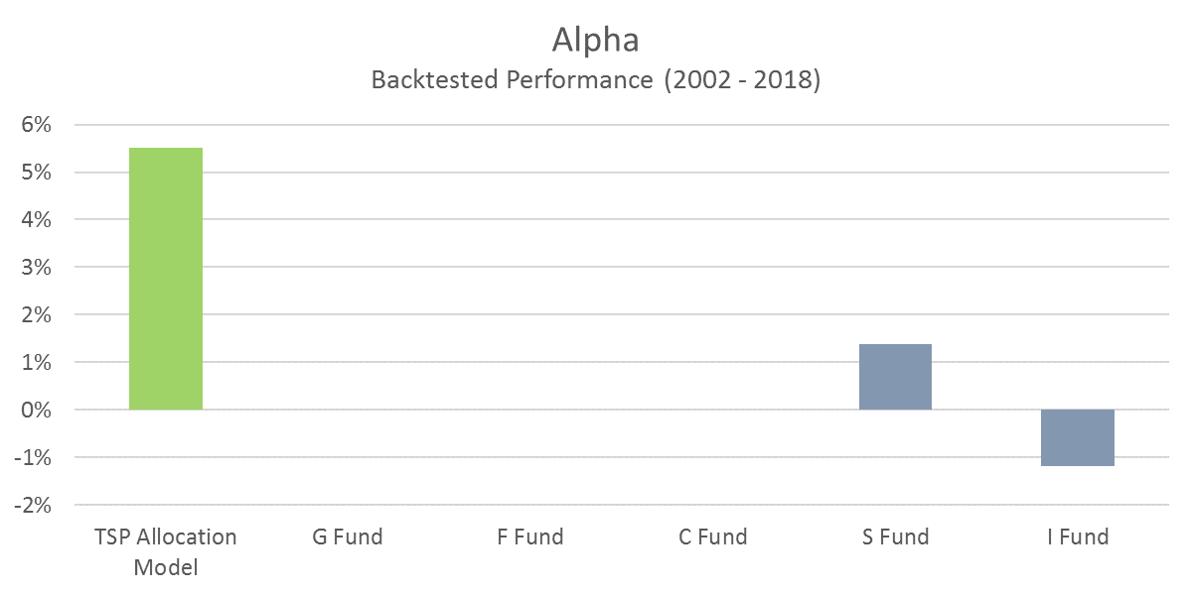 TSP Model Alpha