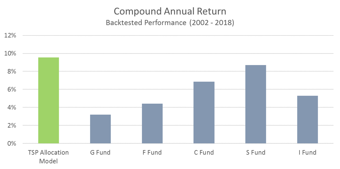 TSP Model Compound Annual Return