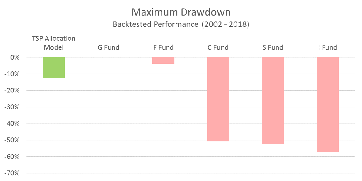 TSP Model Maximum Drawdown