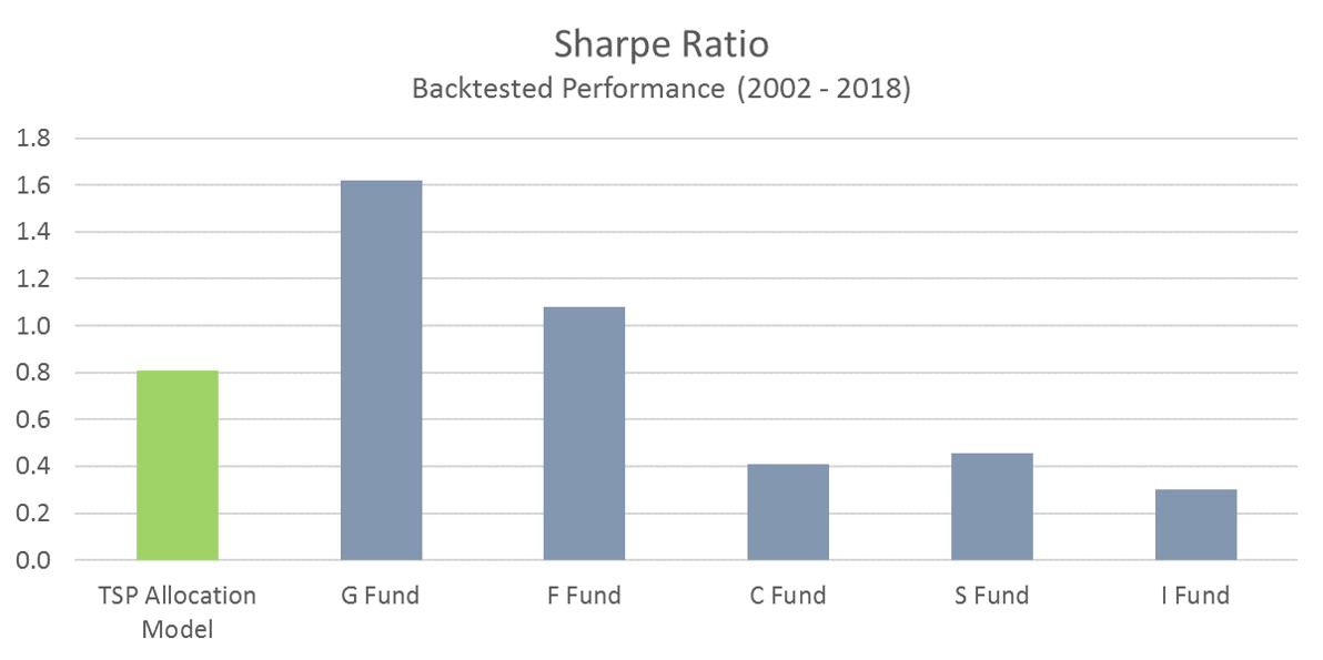 TSP Model Sharpe Ratio