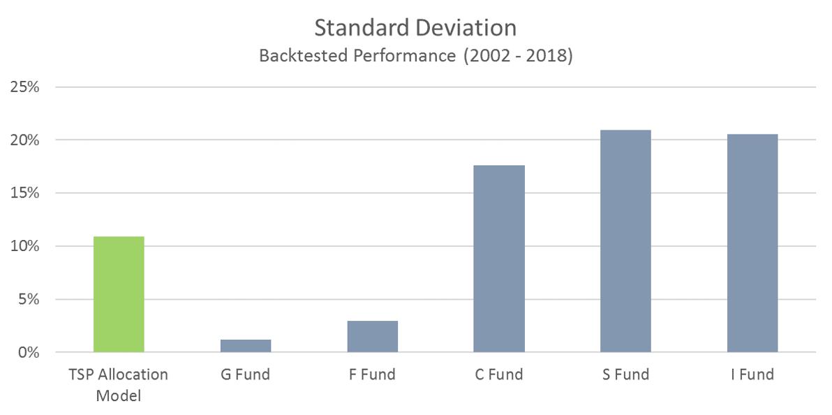 TSP Model Standard Deviation