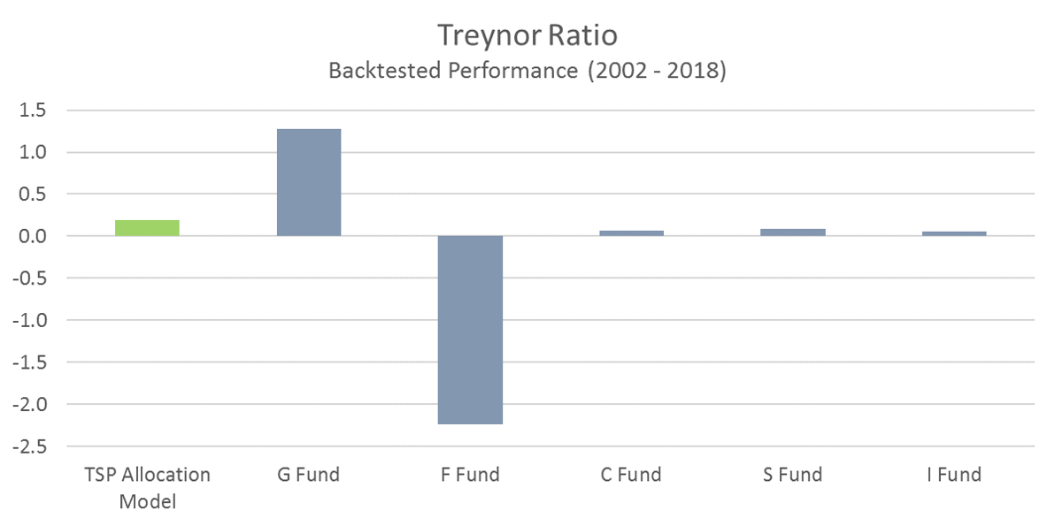 TSP Model Treynor Ratio