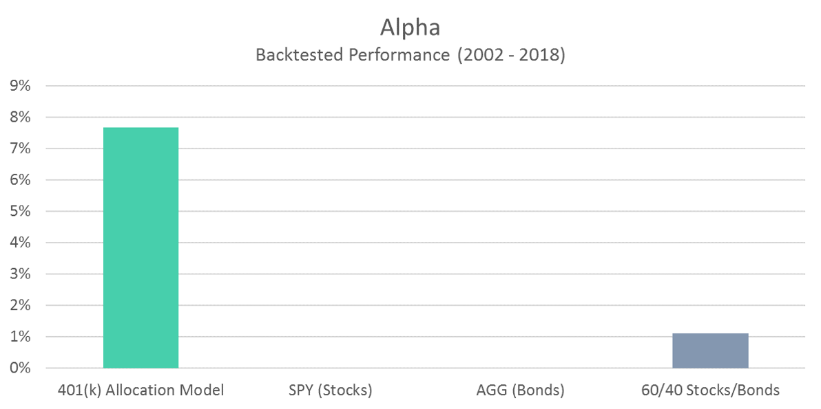 401 Model - Alpha