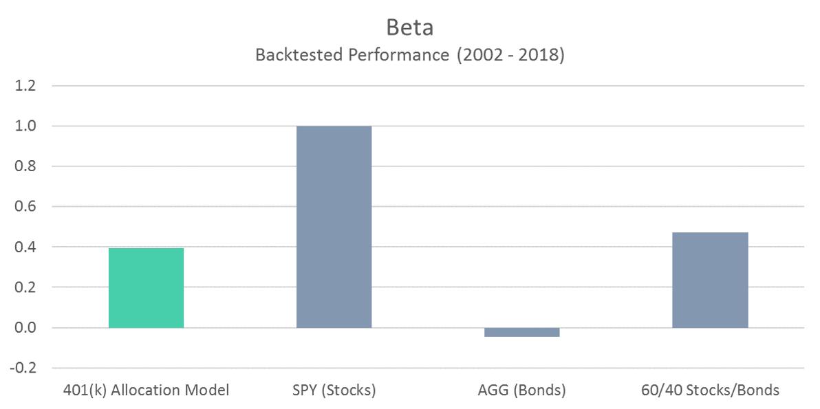 401 Model - Beta