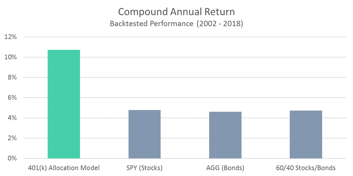 401 Model - Compound Annual Return