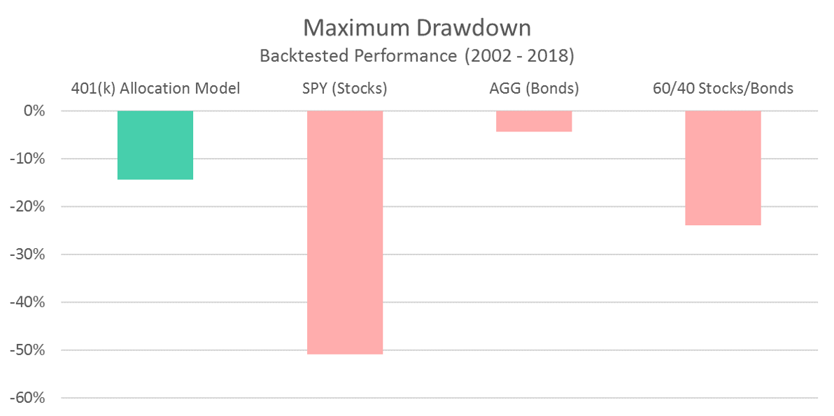 401 Model - Maximum Drawdown