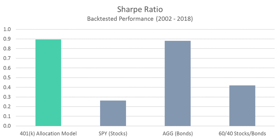 401 Model - Sharpe Ratio