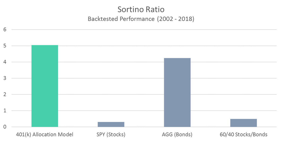 401 Model - Sortino Ratio