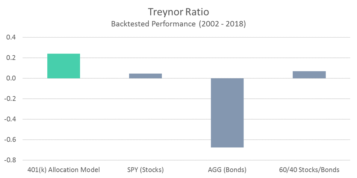 401 Model - Treynor Ratio