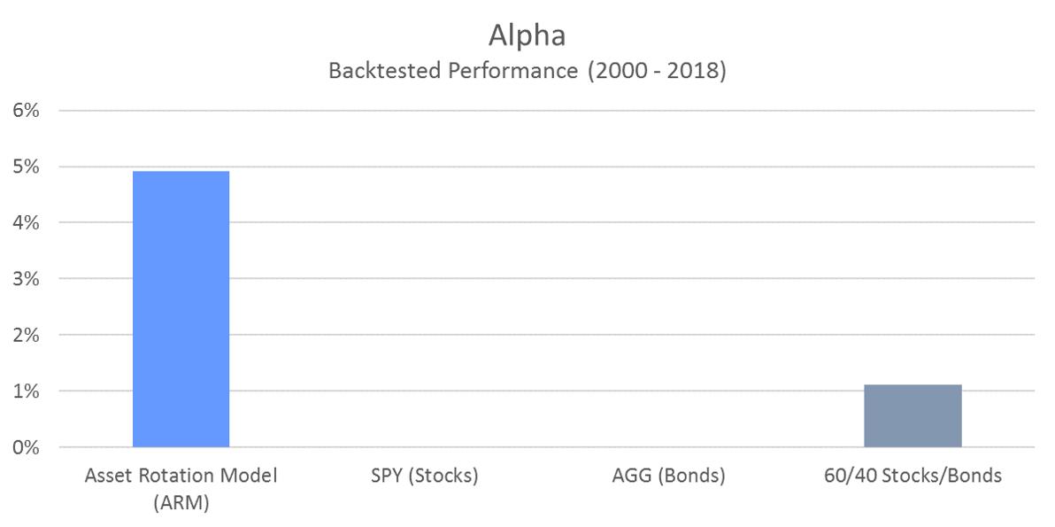 ARM - Alpha