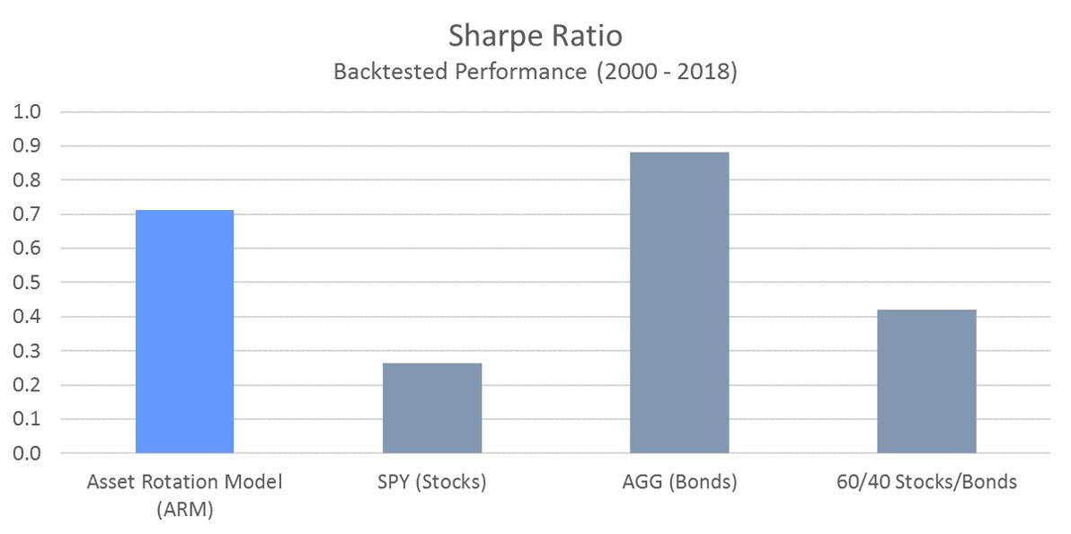 ARM - Sharpe Ratio