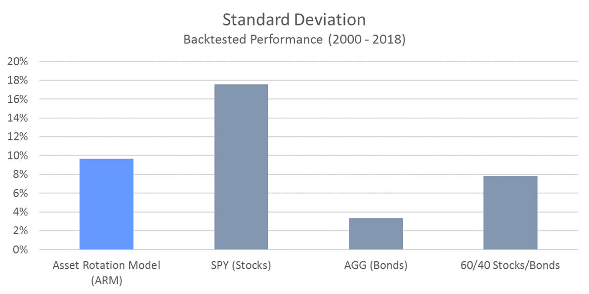 ARM - Standard Deviation