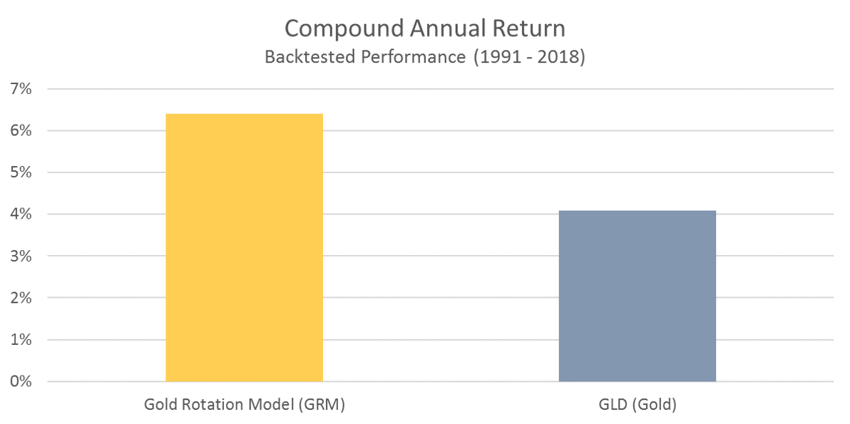 GRM - Compound Annual Return