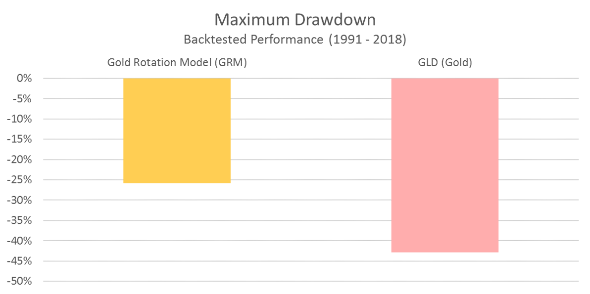 GRM - Maximum Drawdown