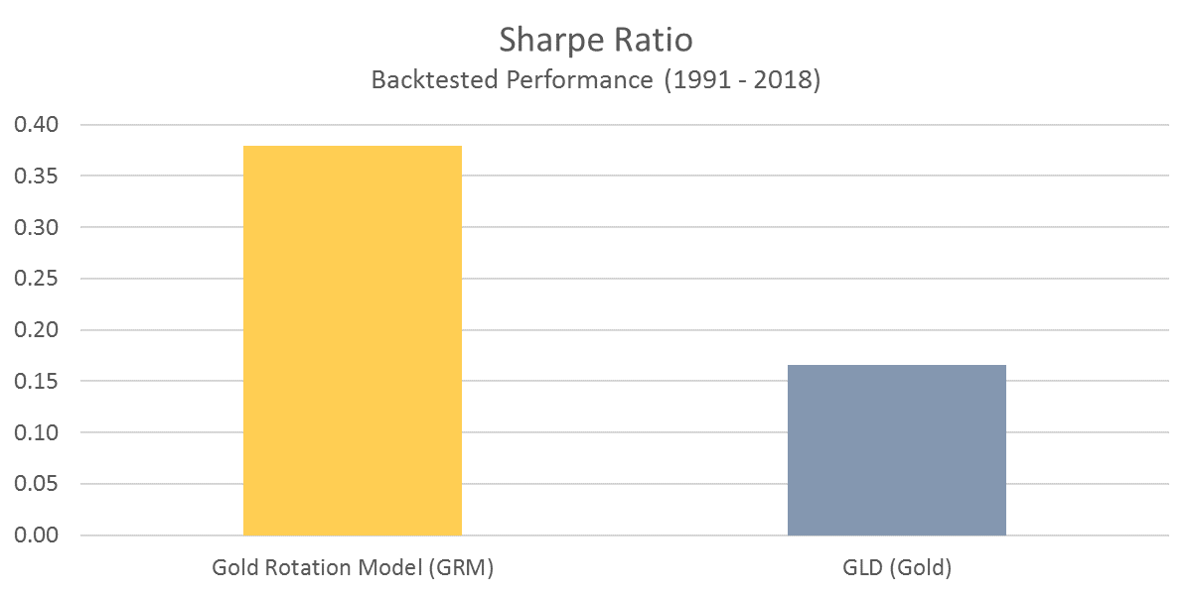 GRM - Sharpe Ratio