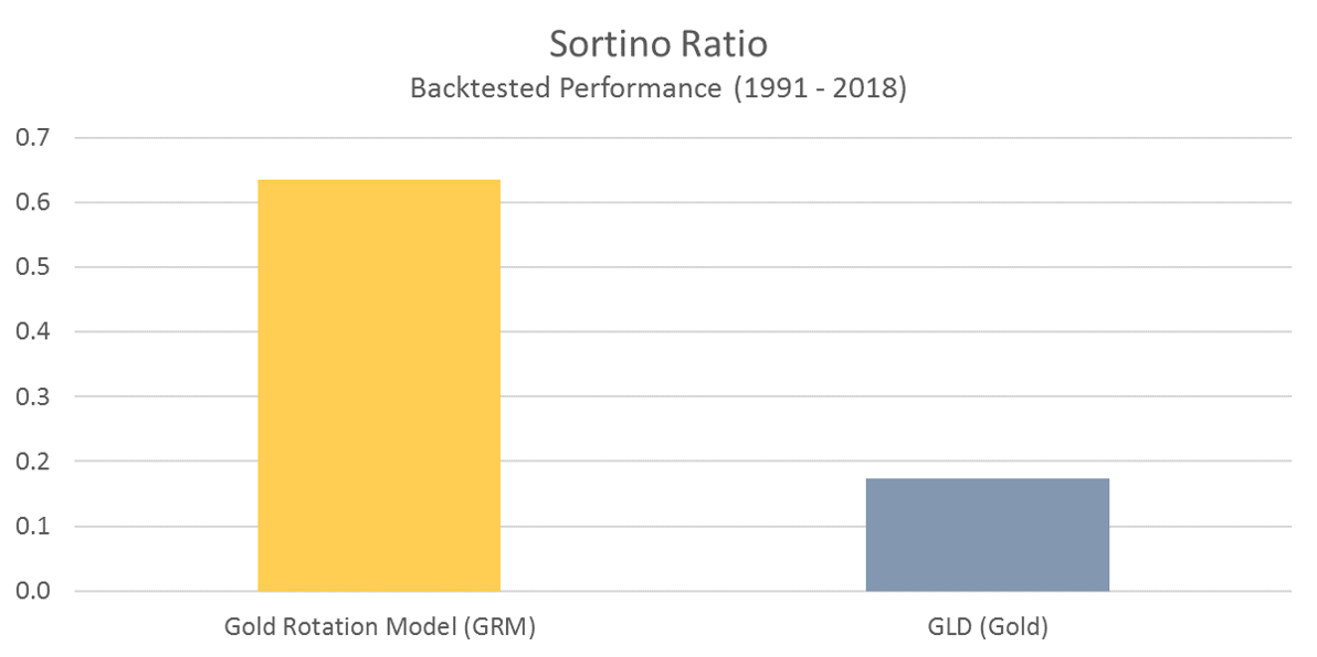 GRM - Sortino Ratio