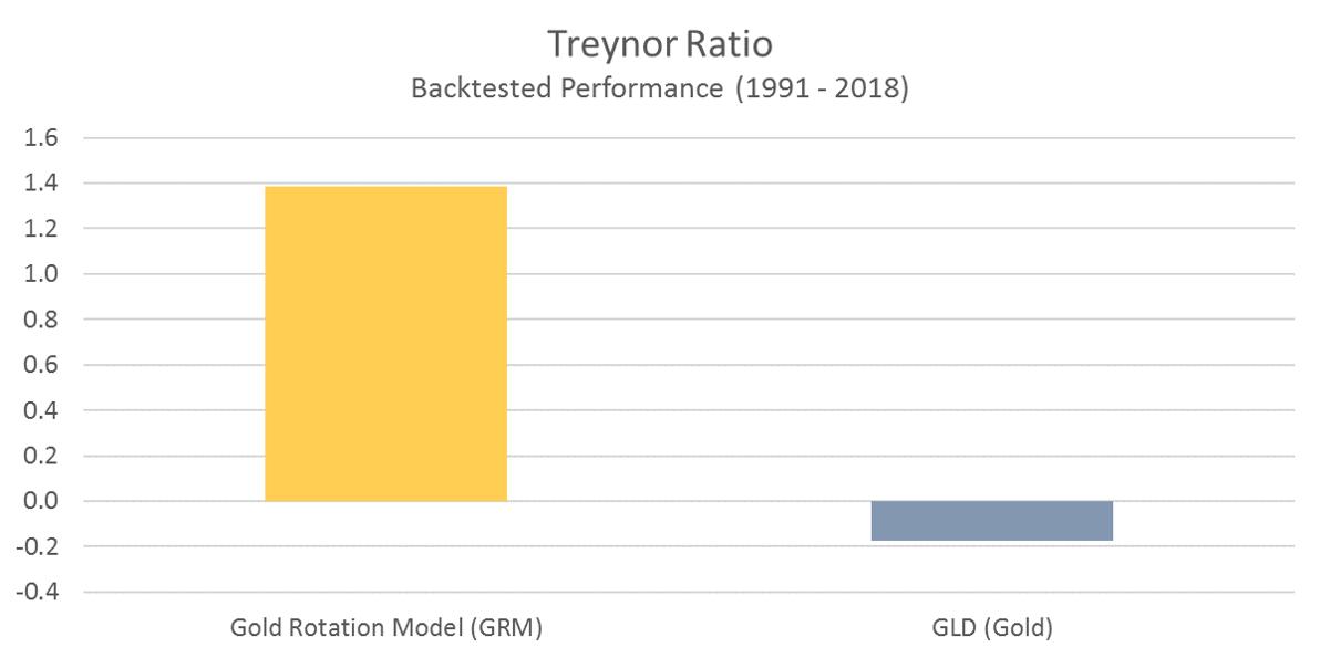GRM - Treynor Ratio
