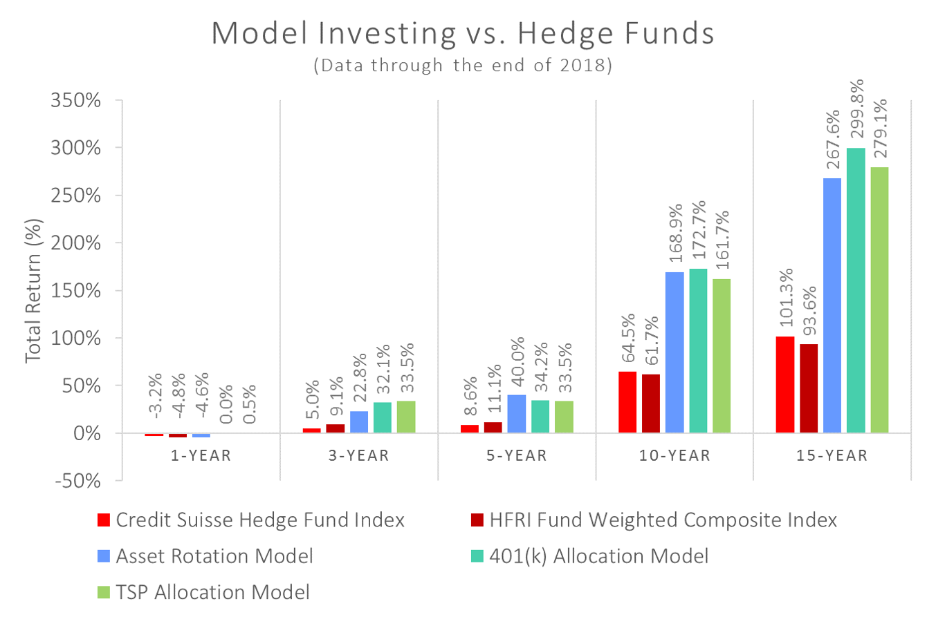 Model Investing vs. Hedge Funds