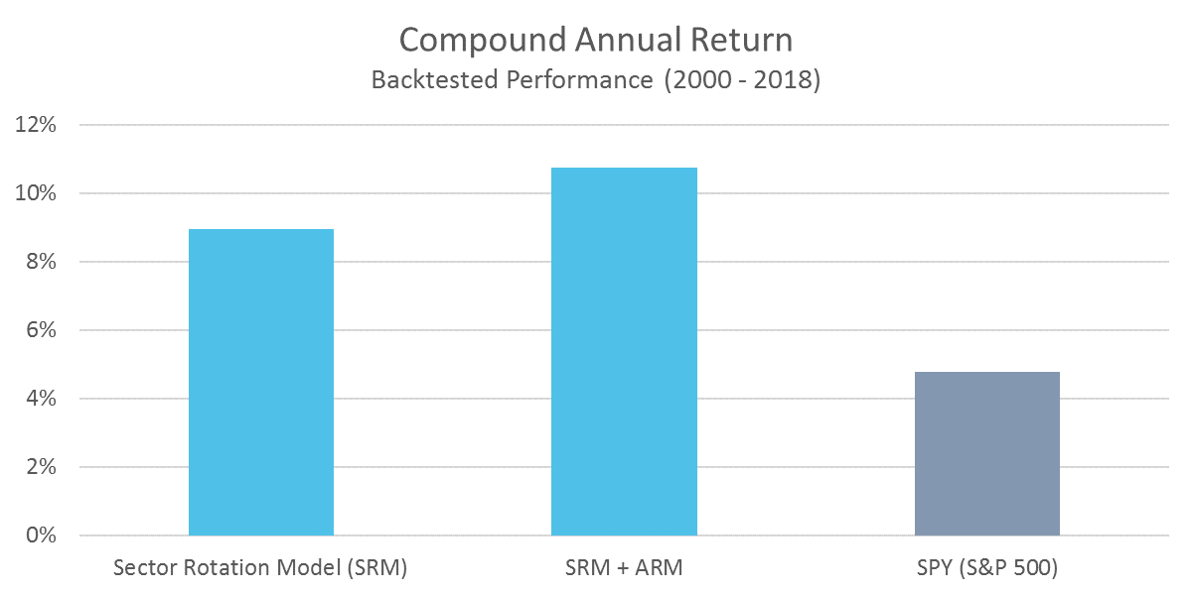 SRM - Compound Annual Return