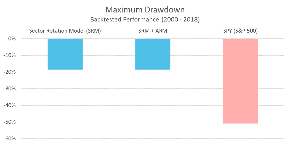 SRM - Maximum Drawdown