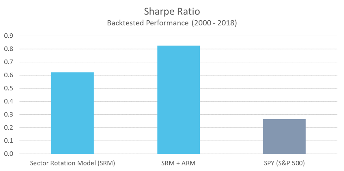 SRM - Sharpe Ratio