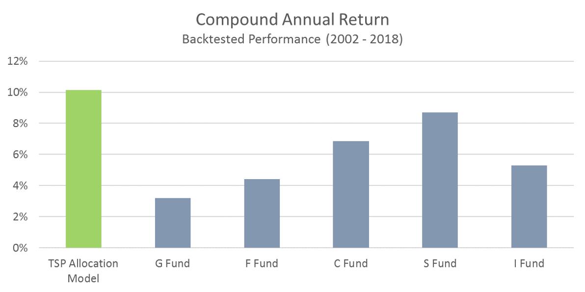 TSP Model - Compound Annual Return