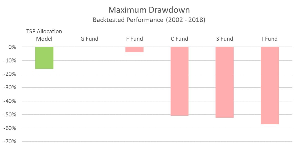 TSP Model - Maximum Drawdown