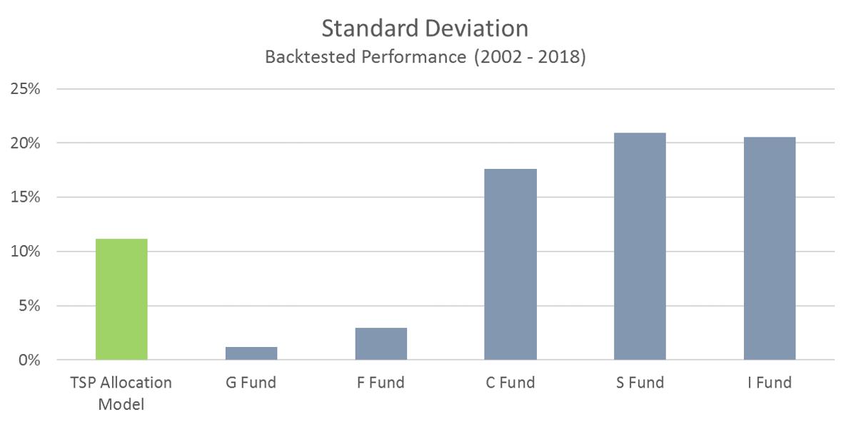 TSP Model Performance Metrics | Model Investing