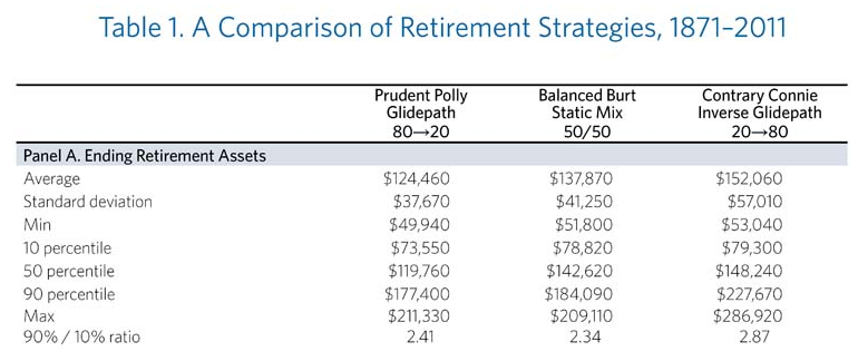 Comparison of Retirement Strategies