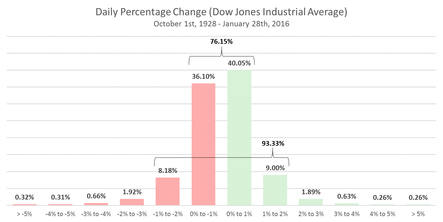Daily Percentage Change DJIA