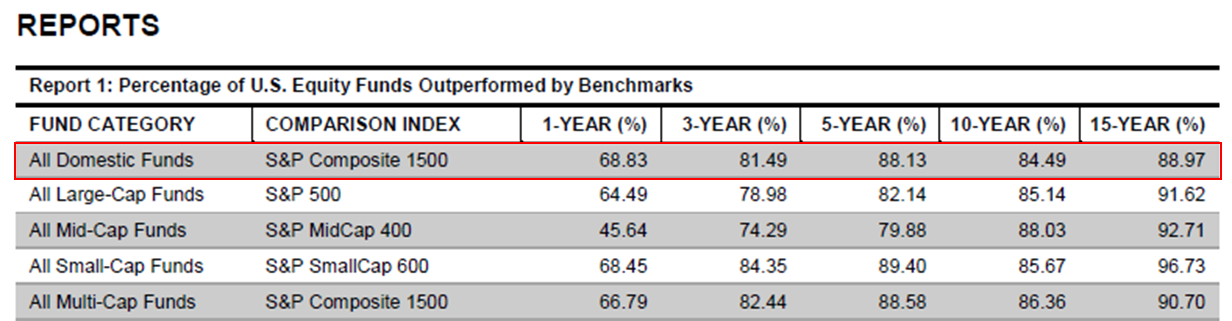 Percentage of U.S. Equity Funds Outperformed by Benchmarks