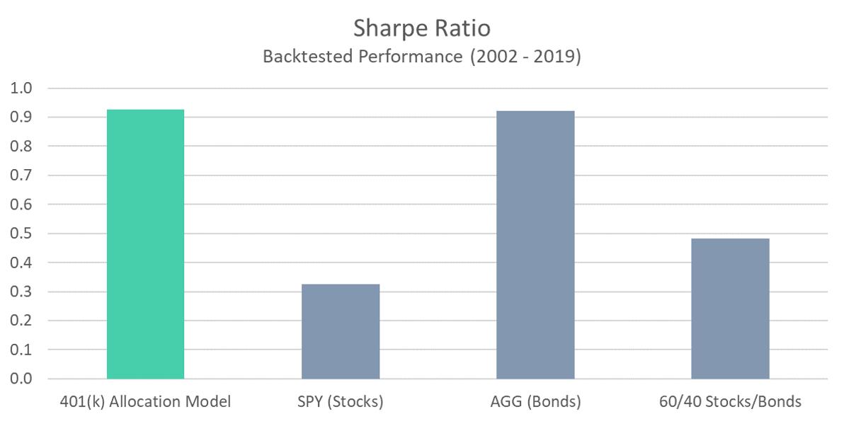 401 Model - Sharpe Ratio
