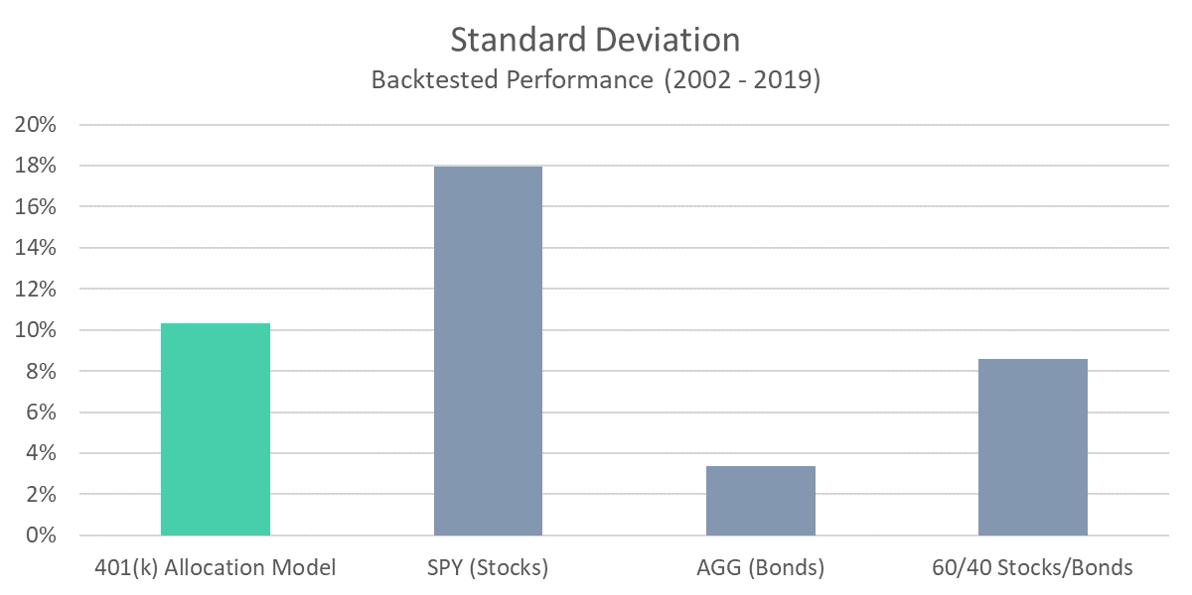 401 Model - Standard Deviation
