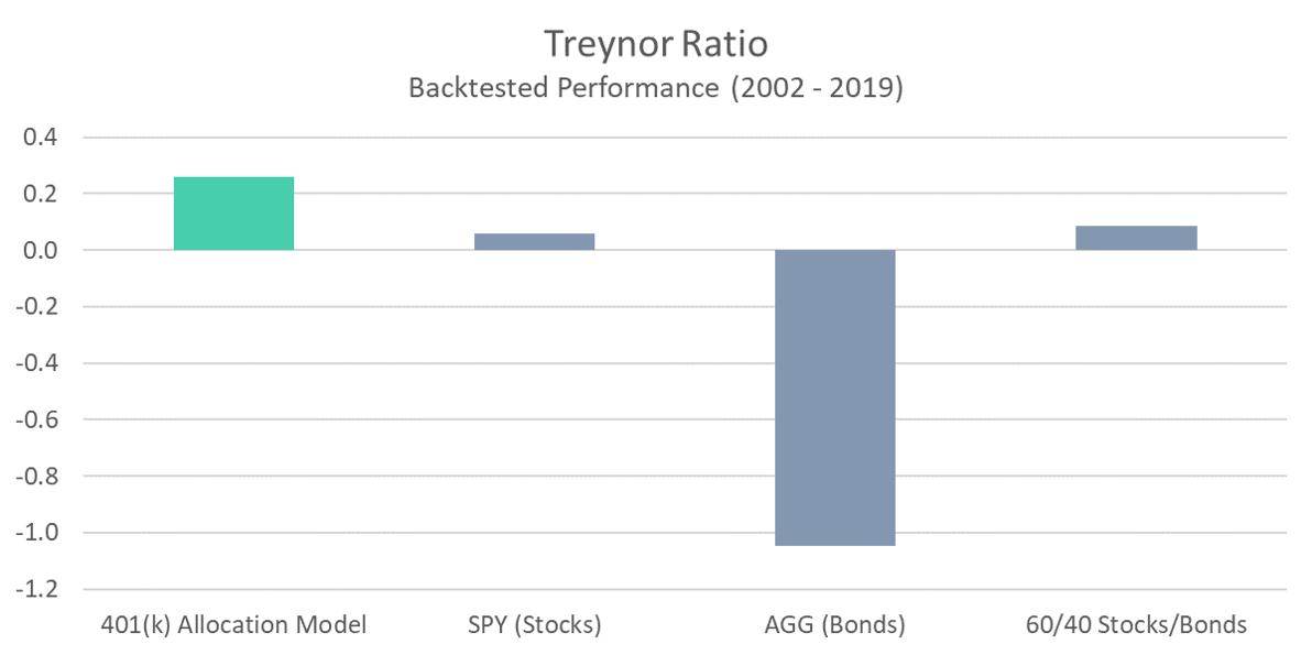 401 Model - Treynor Ratio