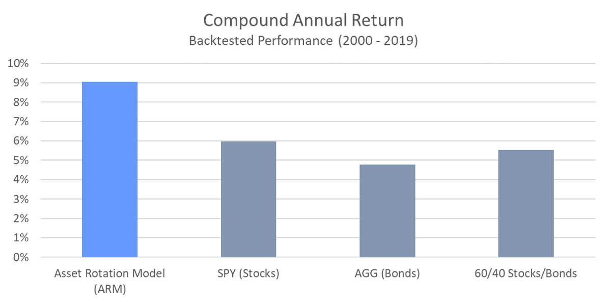 ARM - Compound Annual Return