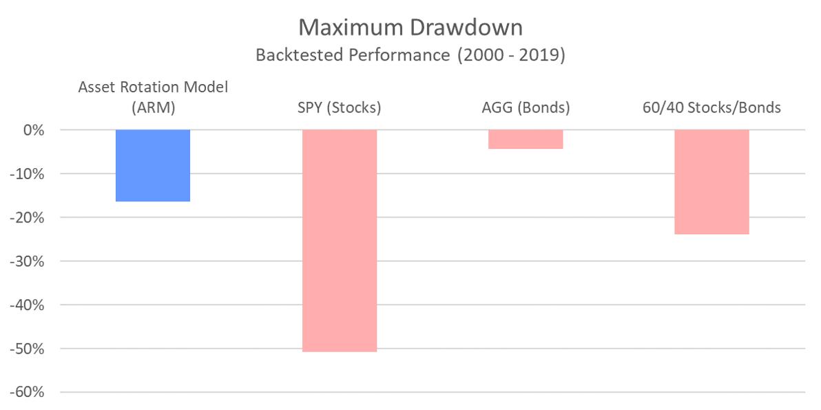 ARM - Maximum Drawdown