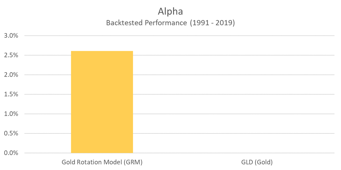 GRM - Alpha