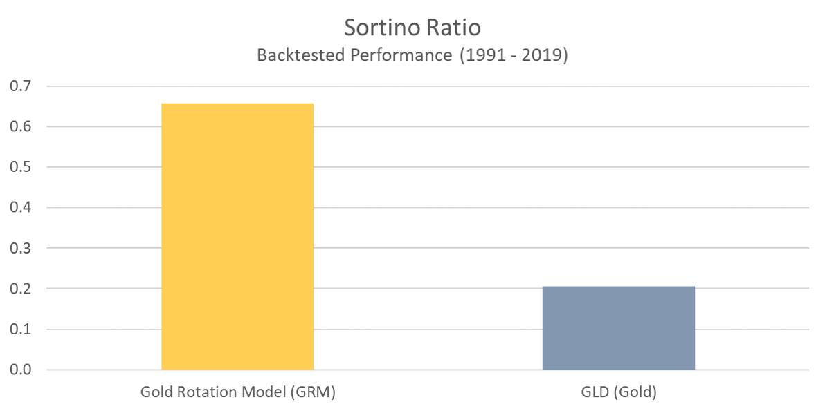 GRM - Sortino Ratio