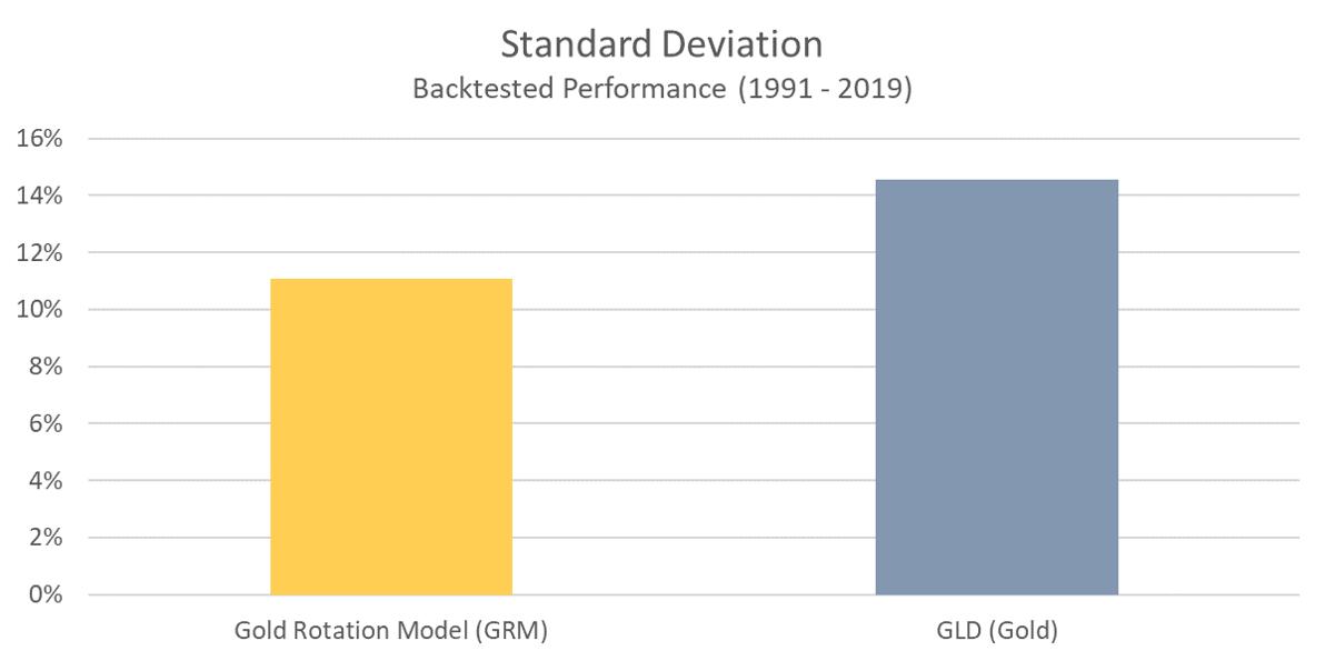 GRM - Standard Deviation