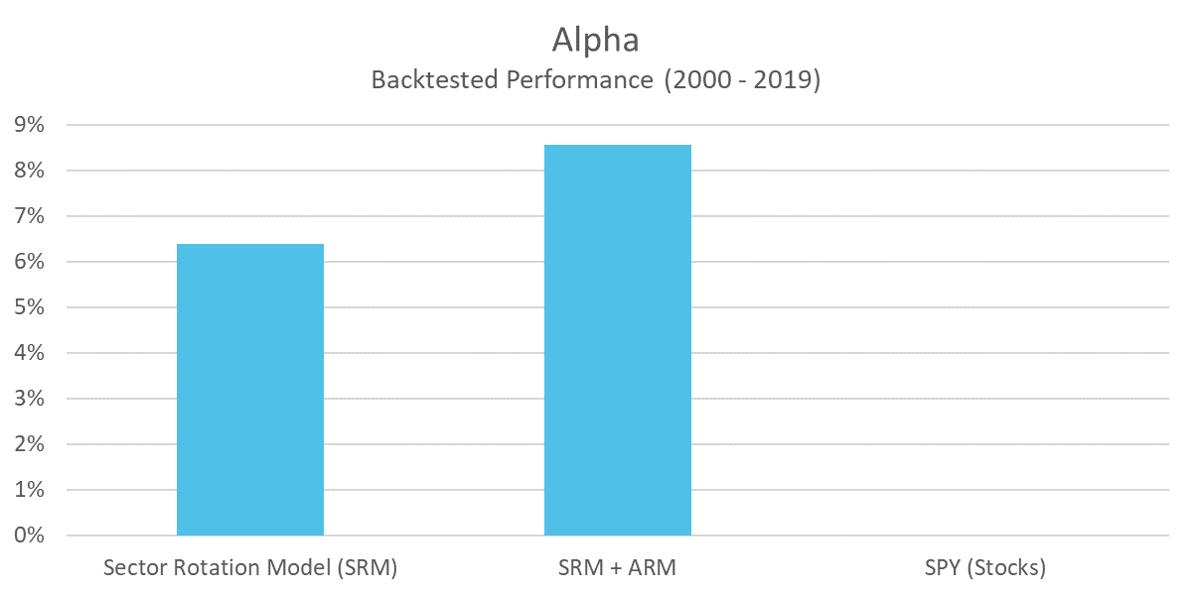 SRM - Alpha