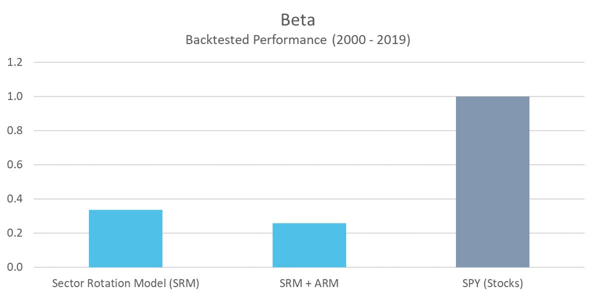 SRM - Beta