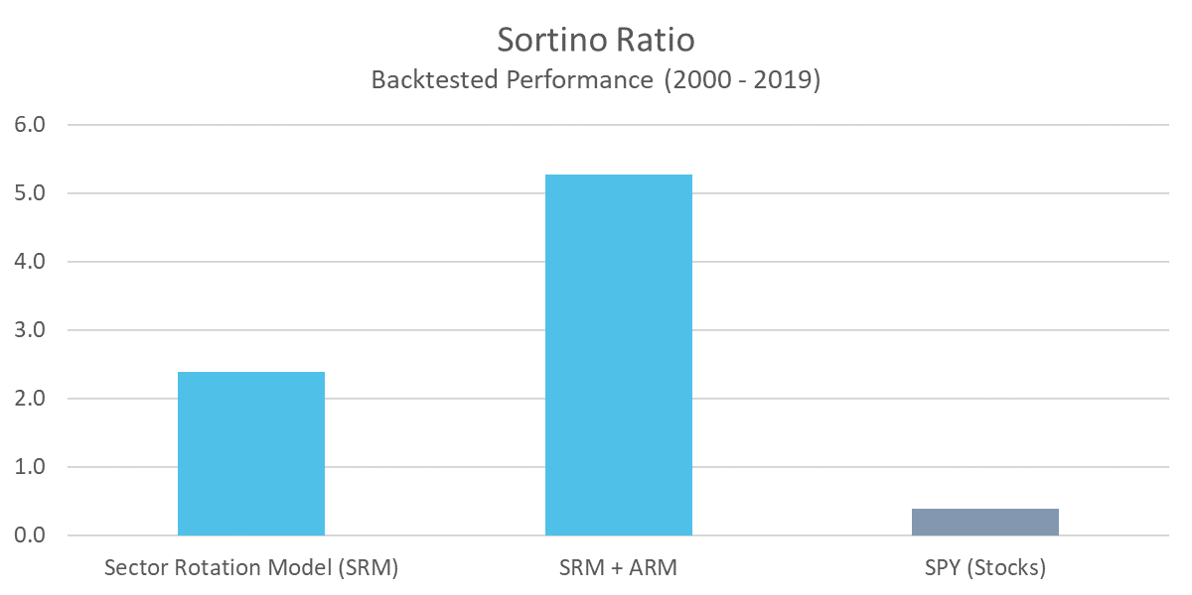 SRM - Sortino Ratio