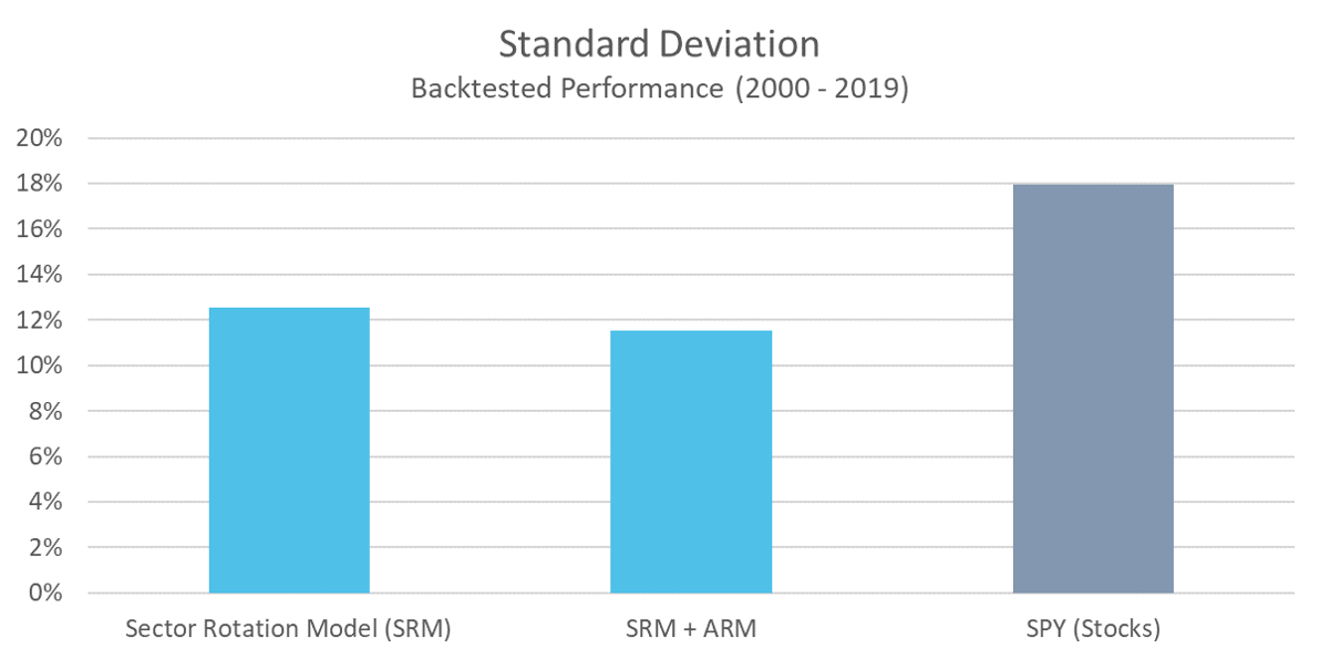 SRM - Standard Deviation