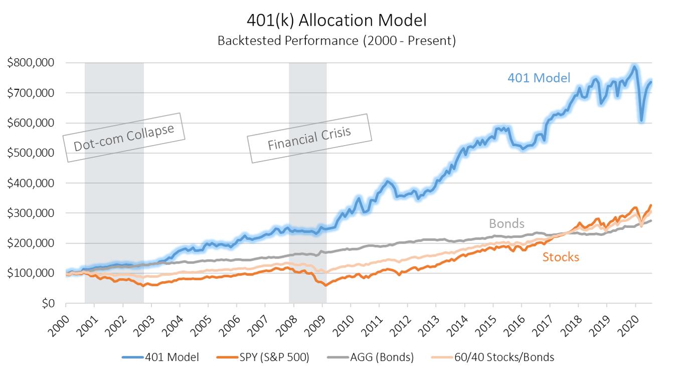 401(k) Allocation Model