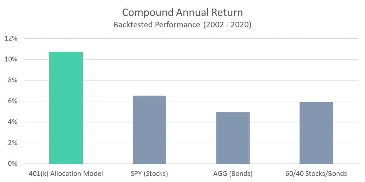 401 Model - Compound Annual Return