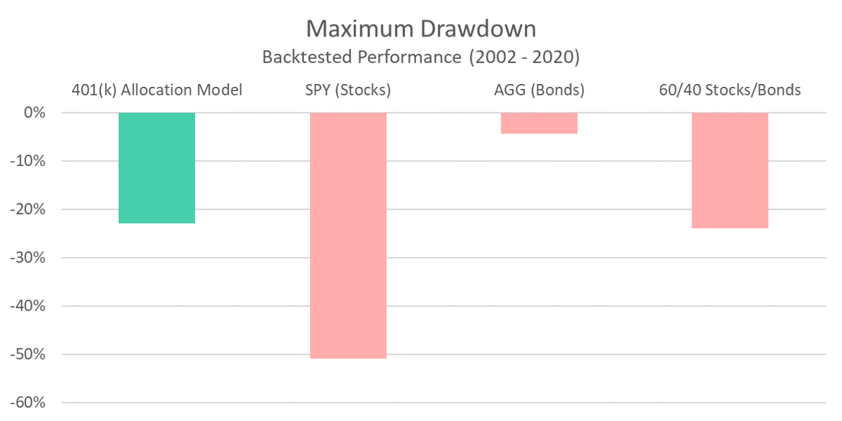 401 Model - Maximum Drawdown